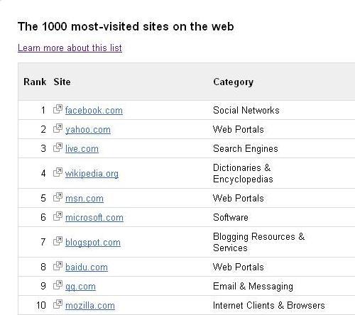 1000-sitios-web-mas-visitados
