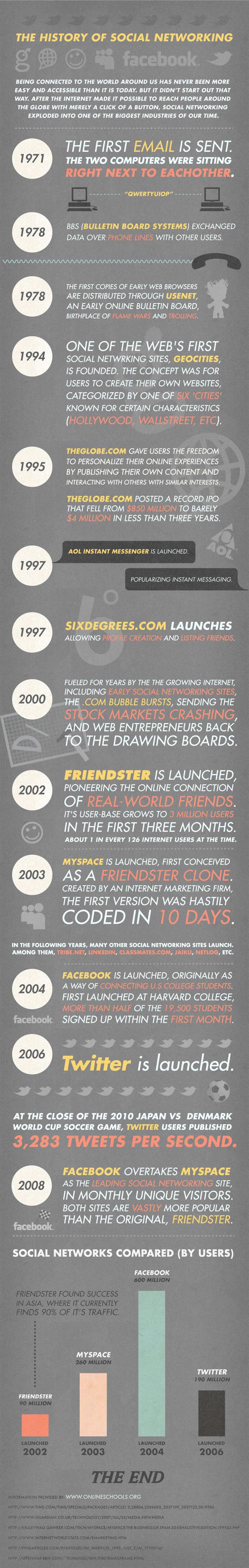 historia-redes-sociales