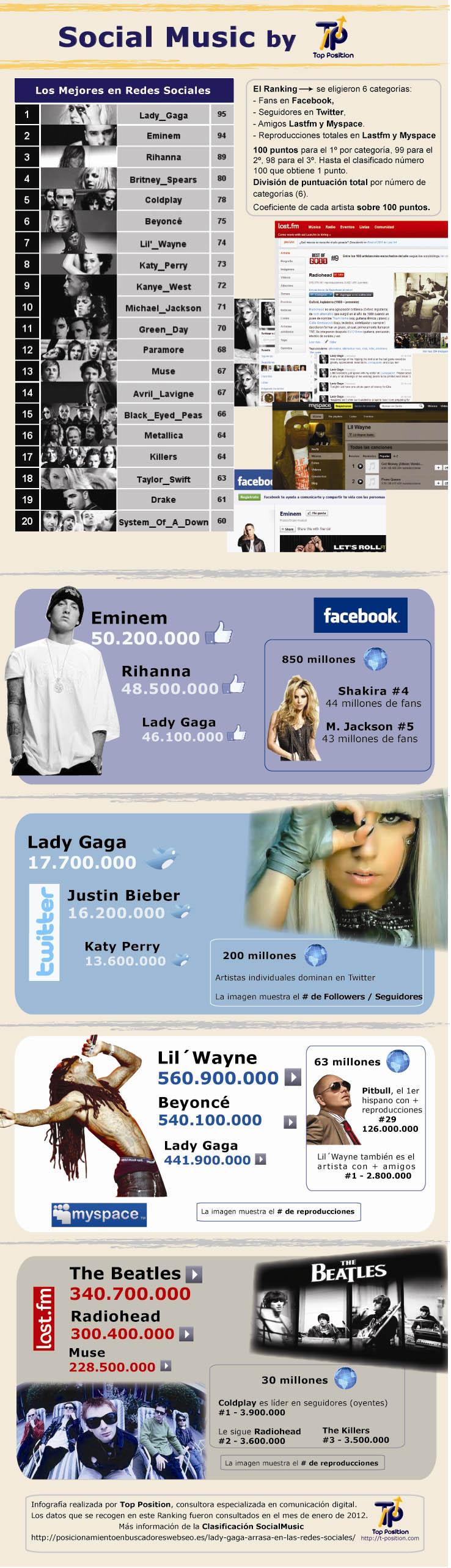 infografia redes sociales