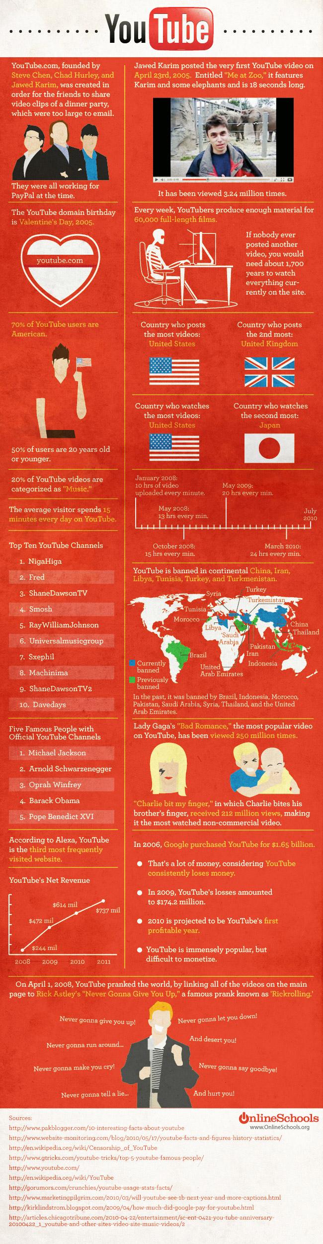 infografia-youtube