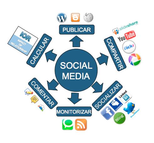 esquema acciones social media