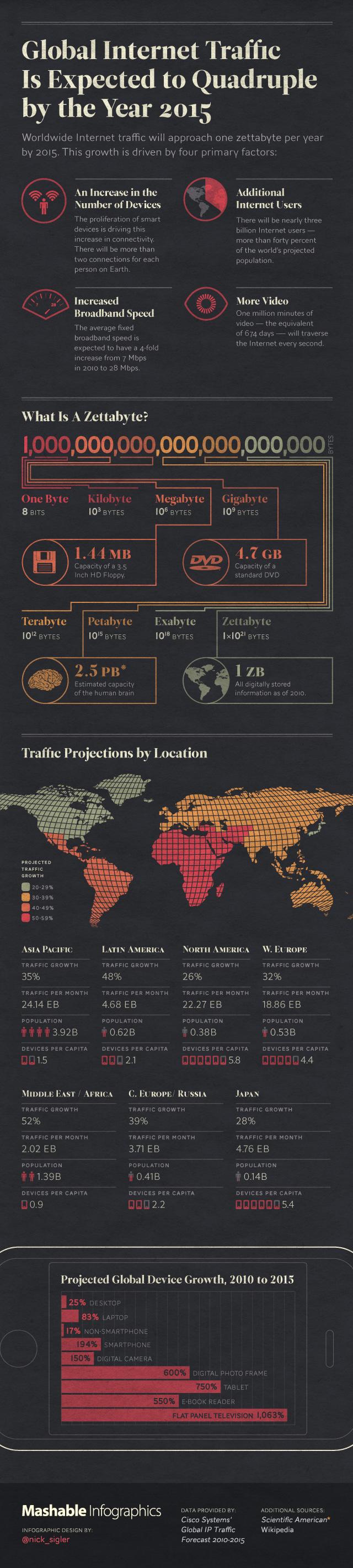 trafico-global-internet-infografia