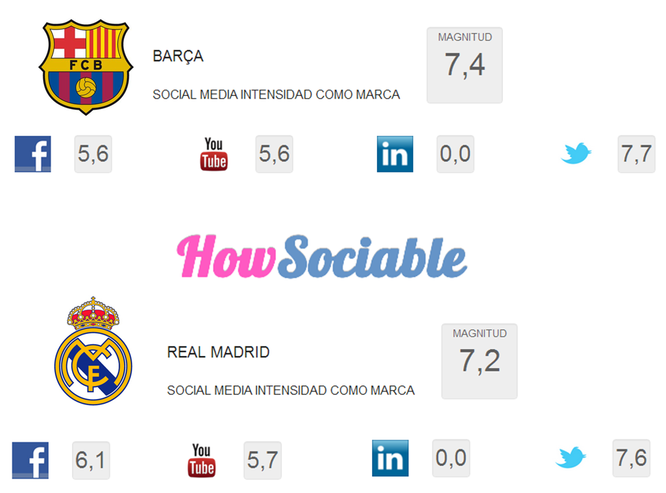 Real Madrid - Barcelona HowSociable