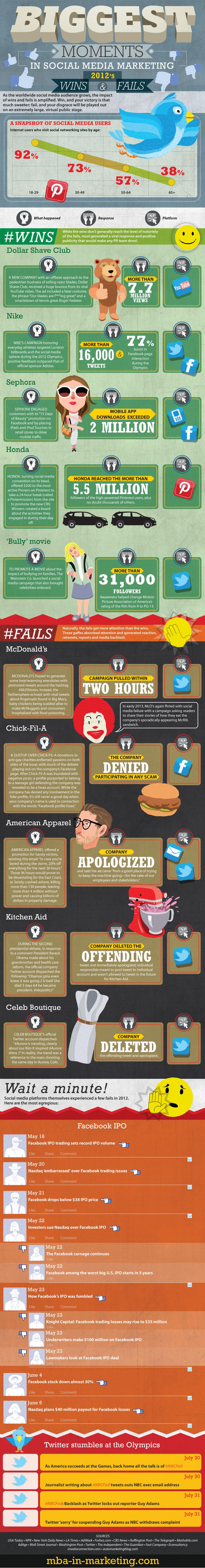 Social Media: Ganadores y Perdedores del 2012