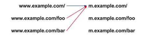 redireccion-web-a-moviles