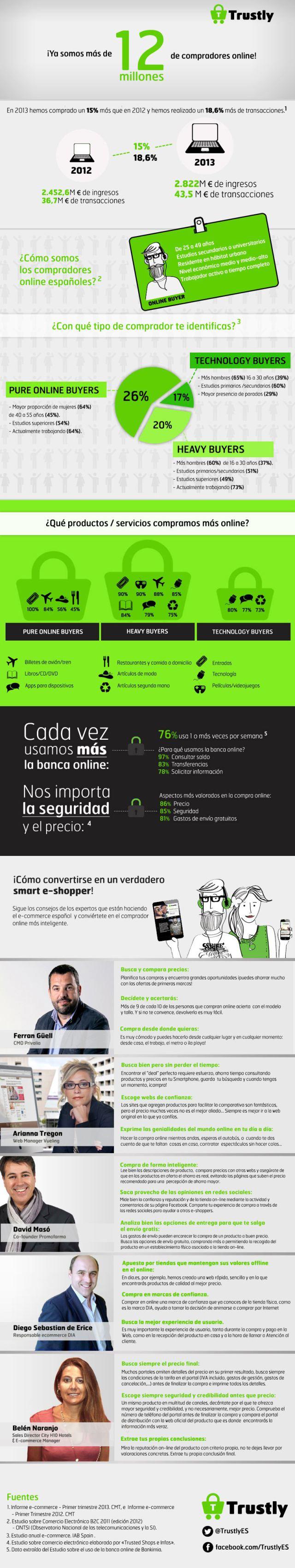 El e-commerce en España - Infografía