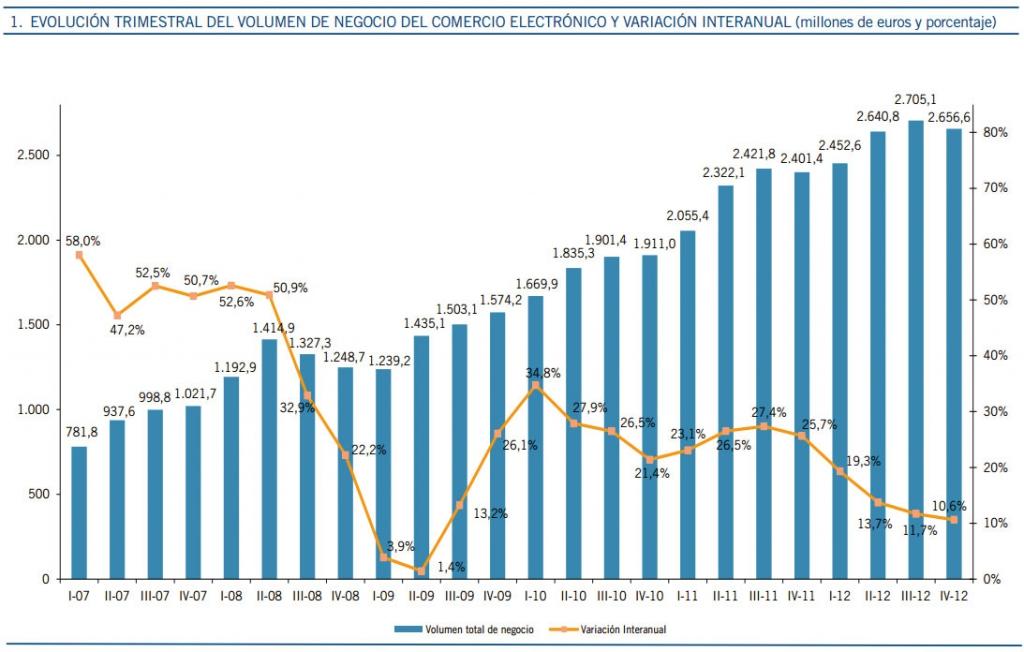 Importancia del Comercio Electrónico en España