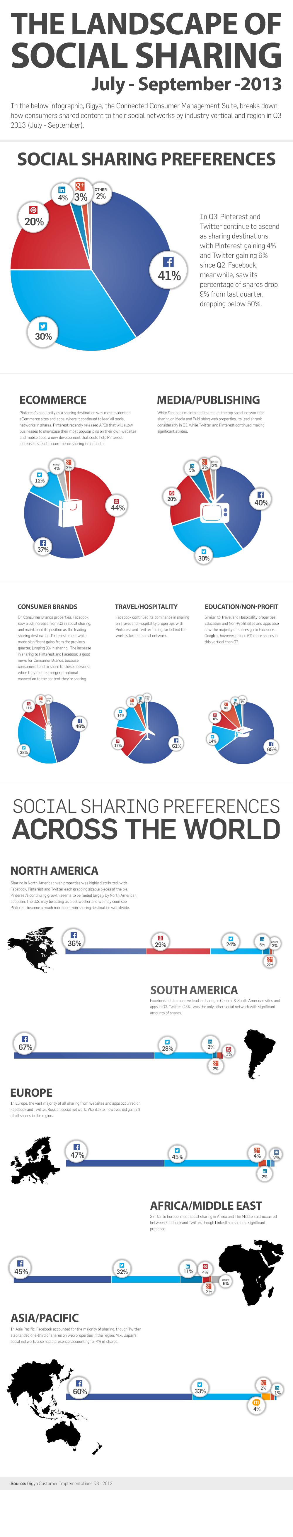 Gigya Infografía