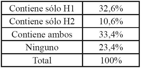 Los encabezados H1 a H6