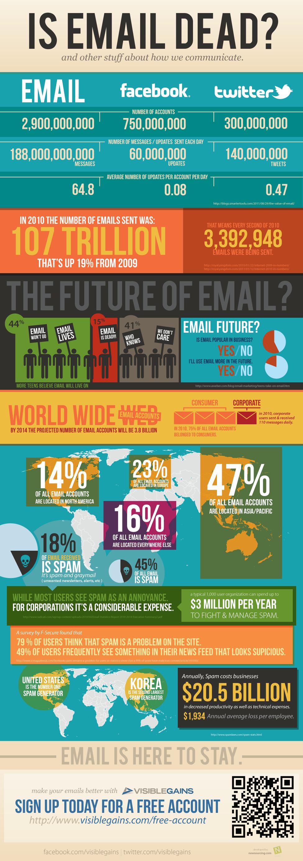 infografia-muerte-del-email