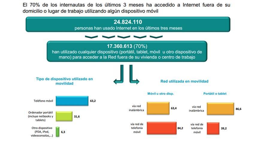 ¿Alguien puede vivir sin Internet?