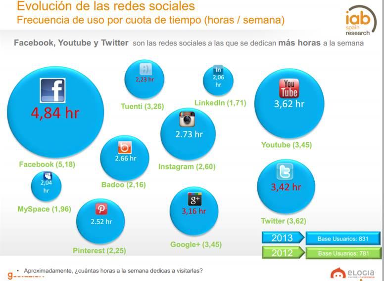 Facebook: La red social por excelencia en España