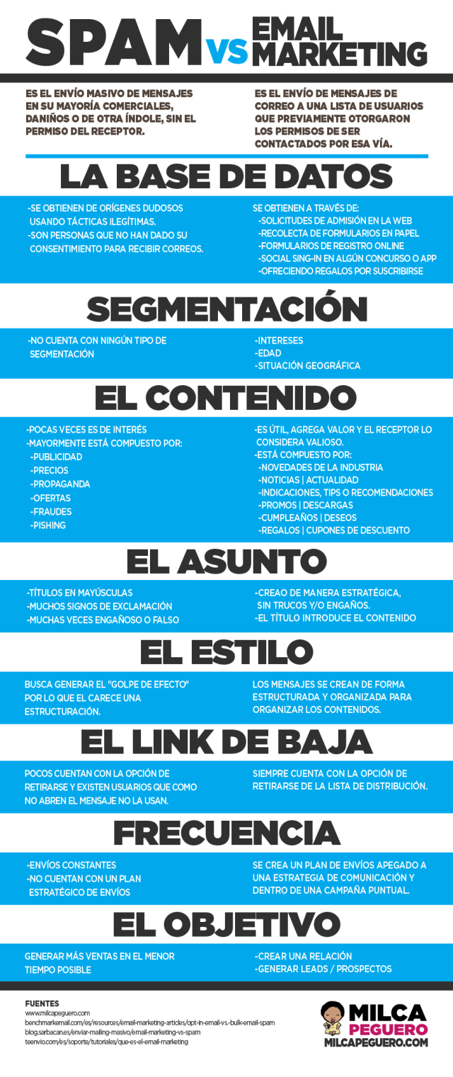 infografia_spam_vs_email_marketing