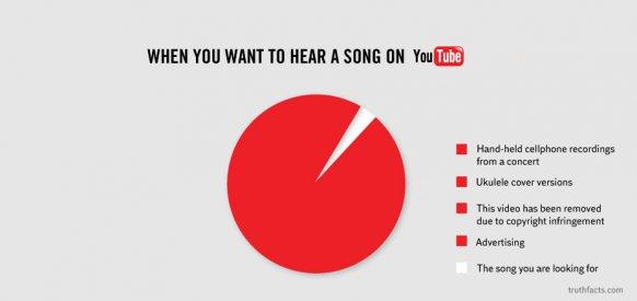 Lo que ocurre cuando quieres escuchar una canción en Youtube