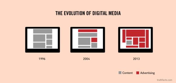 La evolución del marketing digital