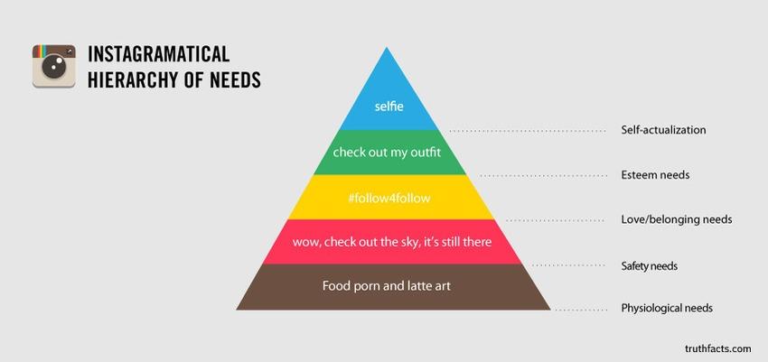 La pirámide de necesidades de Maslow Instagram