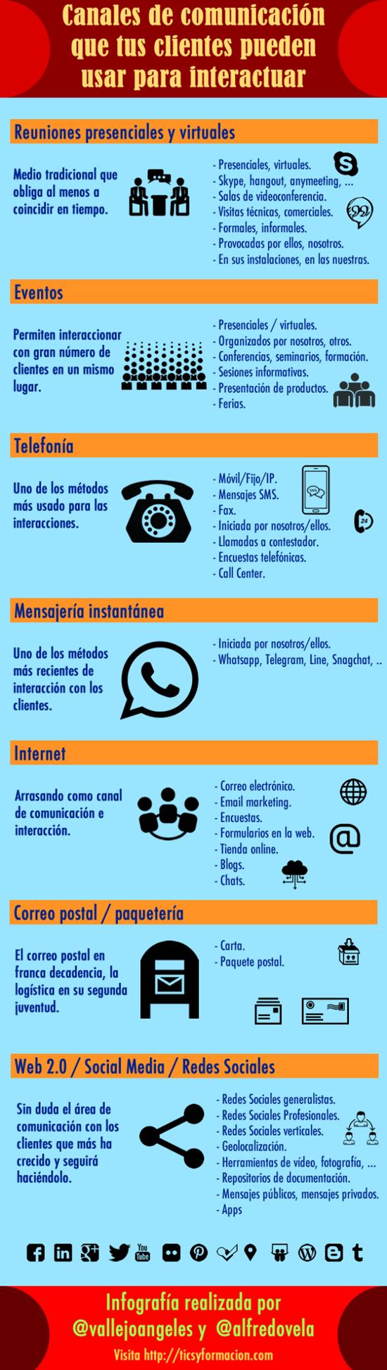 infografia_canales_de_comunicacion_de_tus_clientes_pueden_utilizar