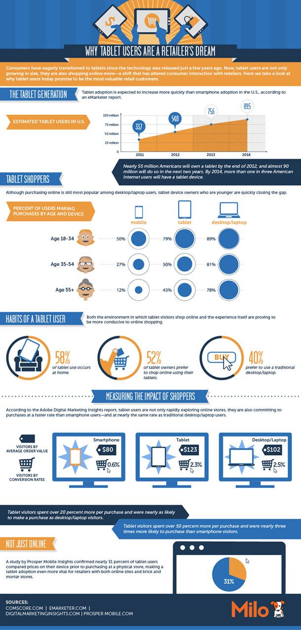 tablets y comercio electronico