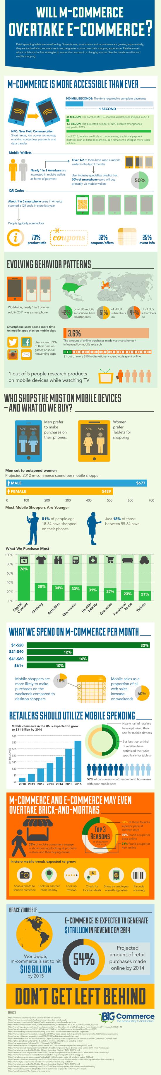 Infografía-Mcommerce-VS-Ecommerce