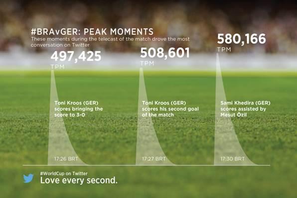El 'Mineirazo' cosecha 35 millones de tweets
