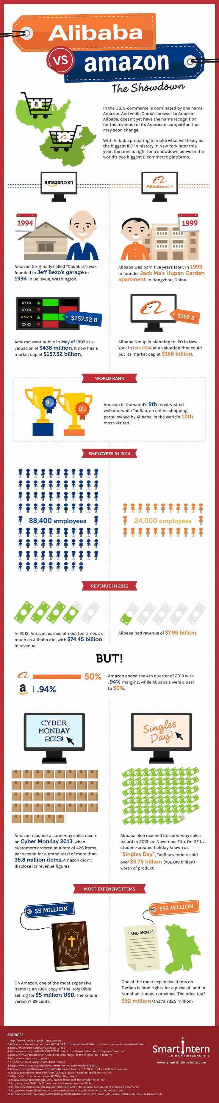 Los reyes del e-commerce: Alibaba vs Amazon (Infografía)
