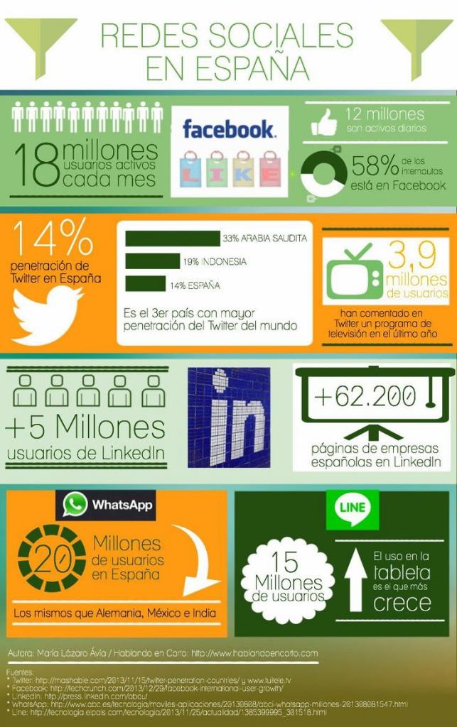España en Redes Sociales
