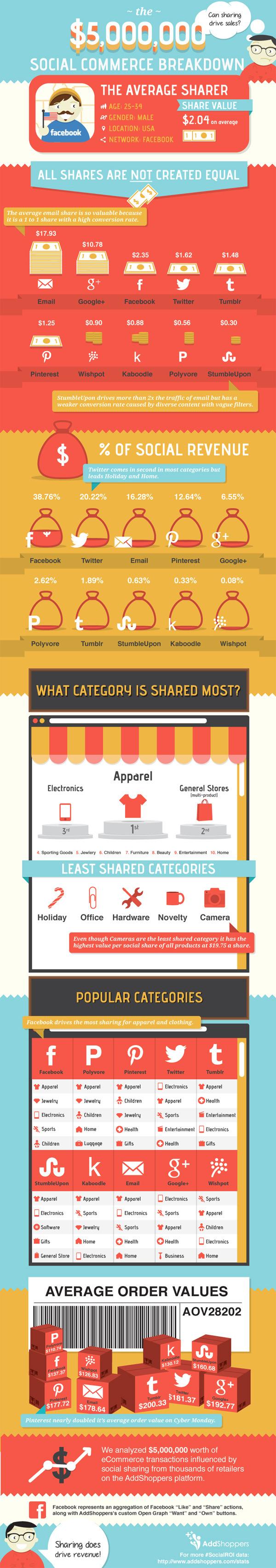 infografia_ingresos_del_social_commerce-por-sectores