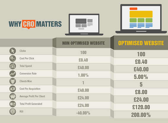 why-cro-matters