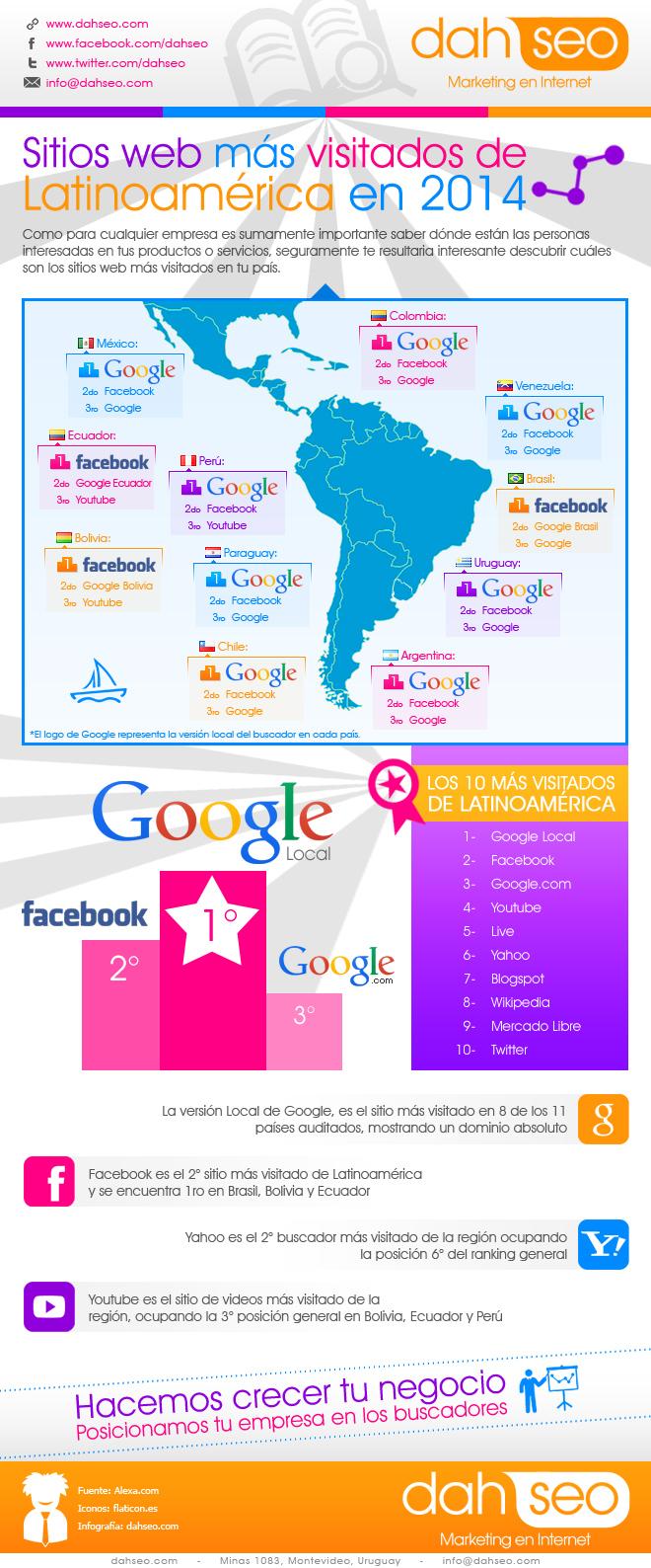 Infografia-sitios-mas-visitados-latinoamerica-2014