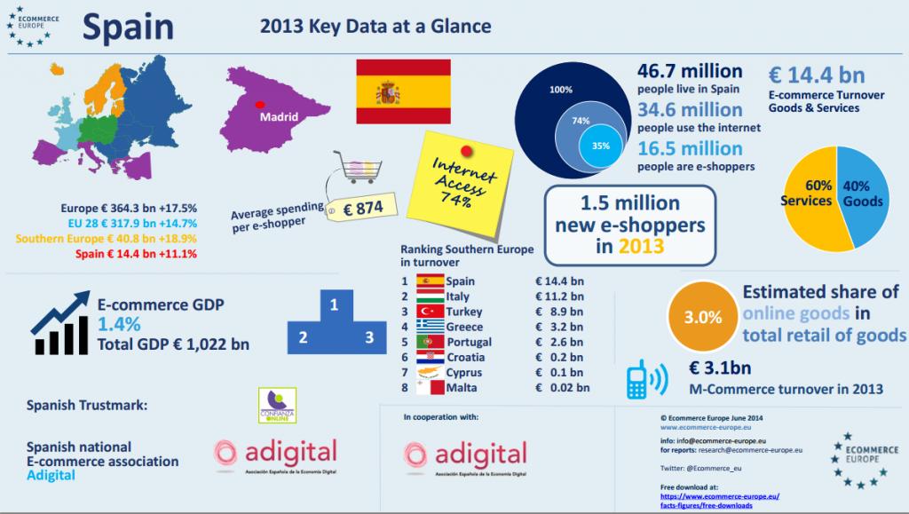 España E-commerce