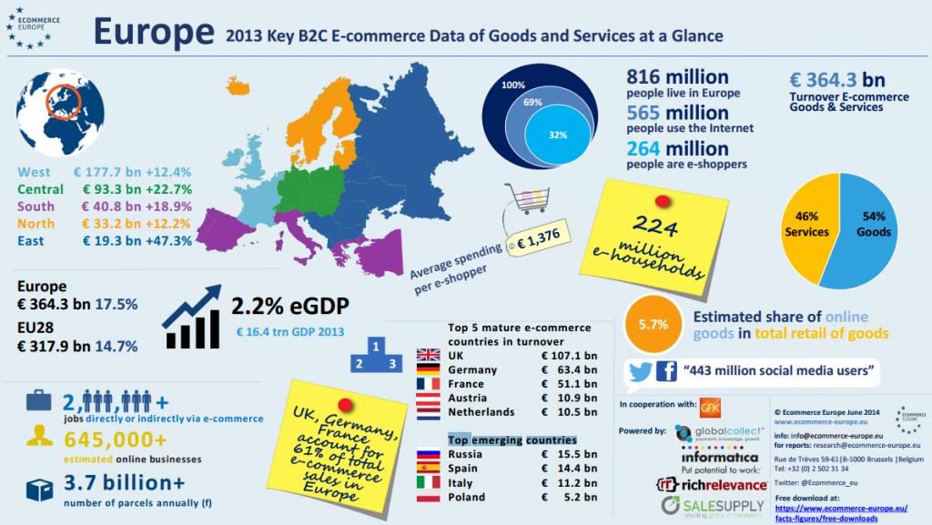 Europa E-Commerce