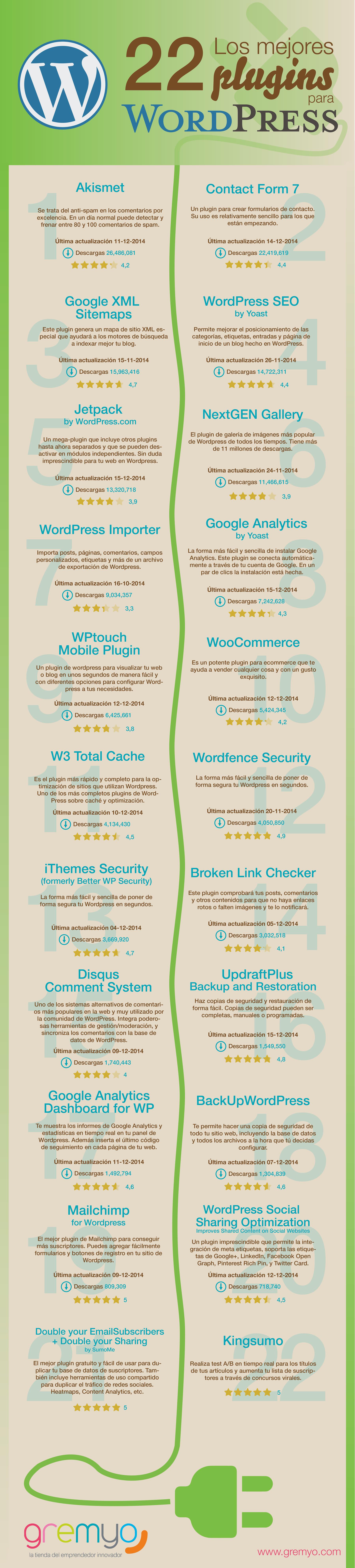 Los 22 mejores plugins para WordPress - Infografía