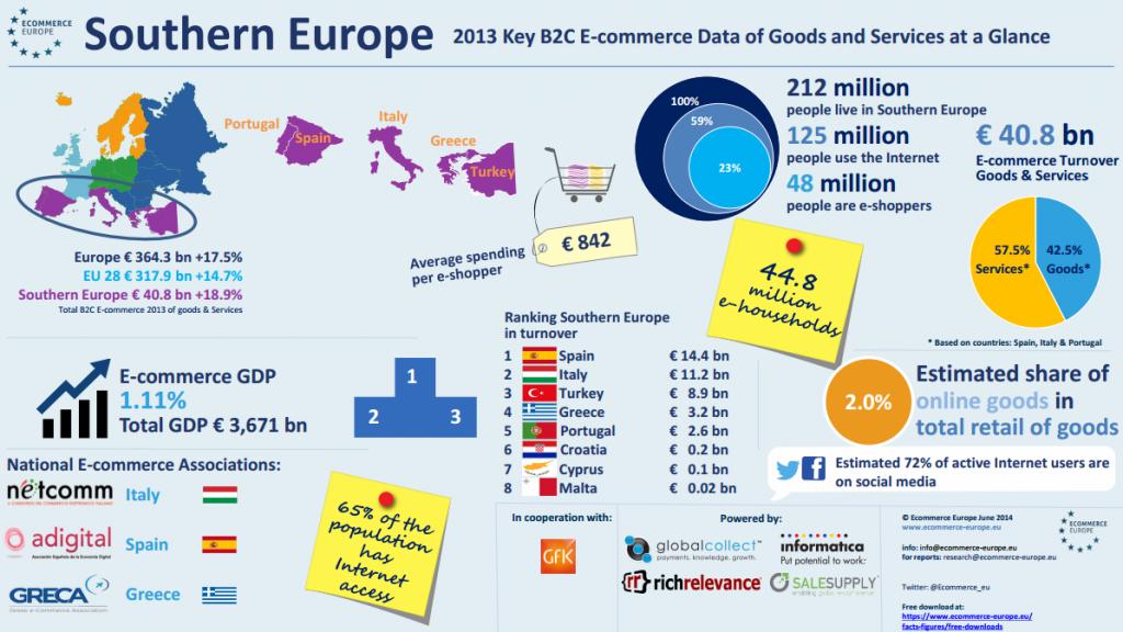 Sur de europa E-Commerce