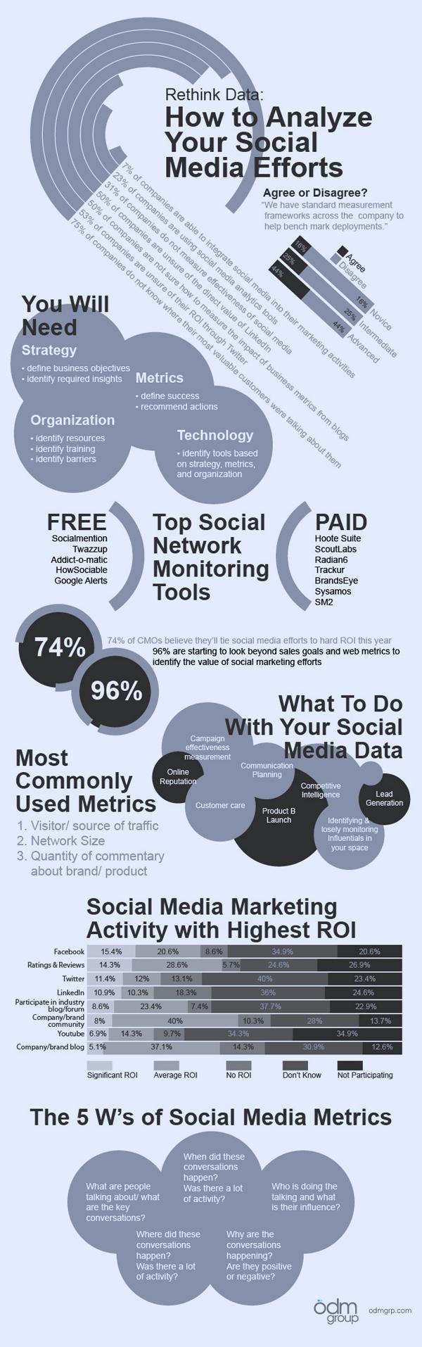 Análisis de tu esfuerzo social (infografía)