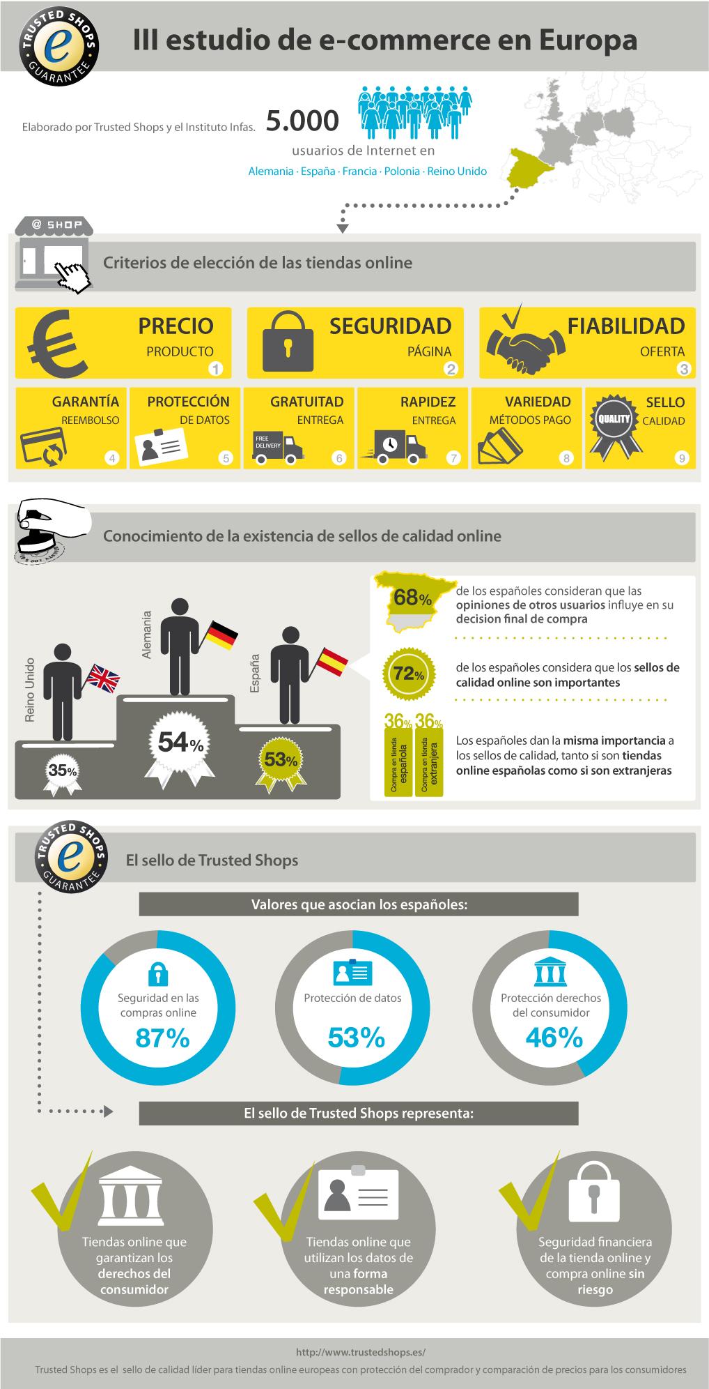 estudio-ecommerce-Europa