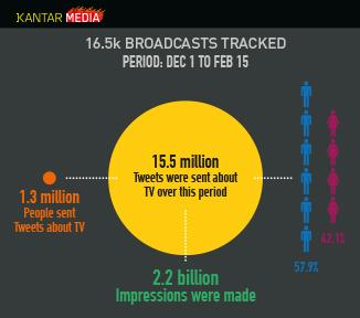 ¿Quñe se tuitea sobre la televisión en España?