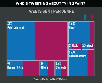 ¿Qué se tuitea sobre la televisión en España?