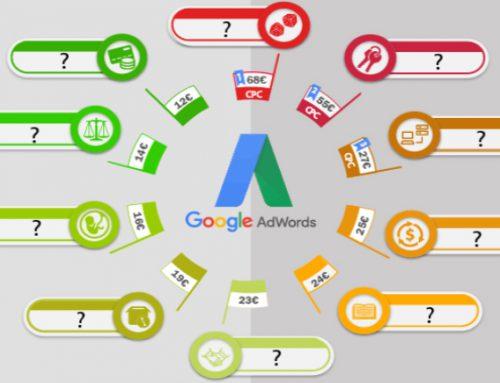 Las keywords más caras en la publicidad en Google Adwords en 2015