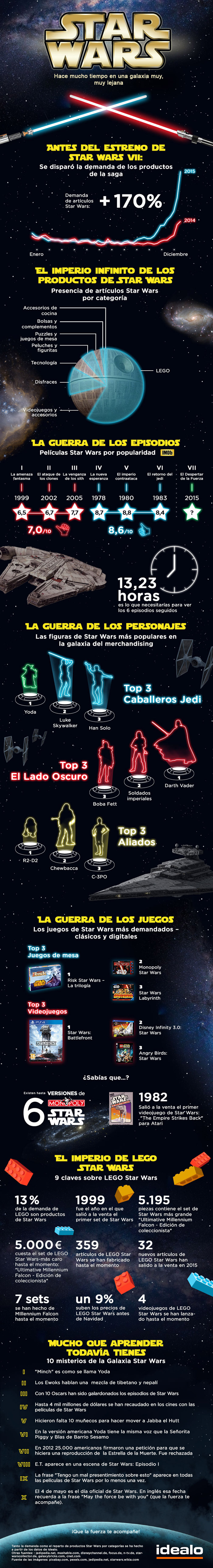 Infografia-e-commerce-Star-Wars