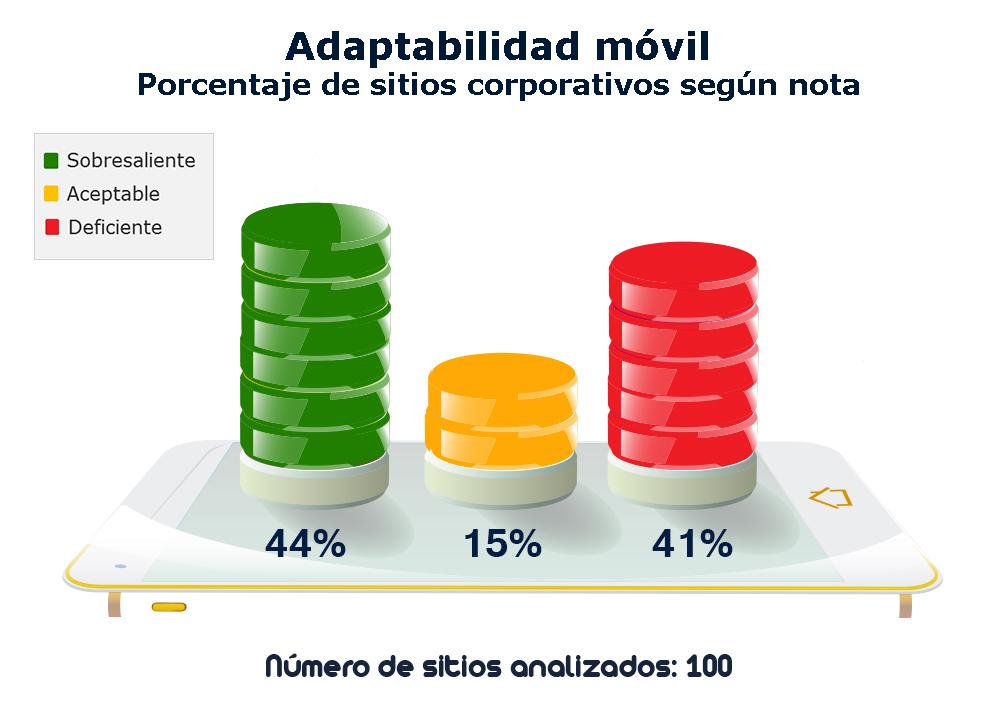 Imagen adaptabilidad móvil