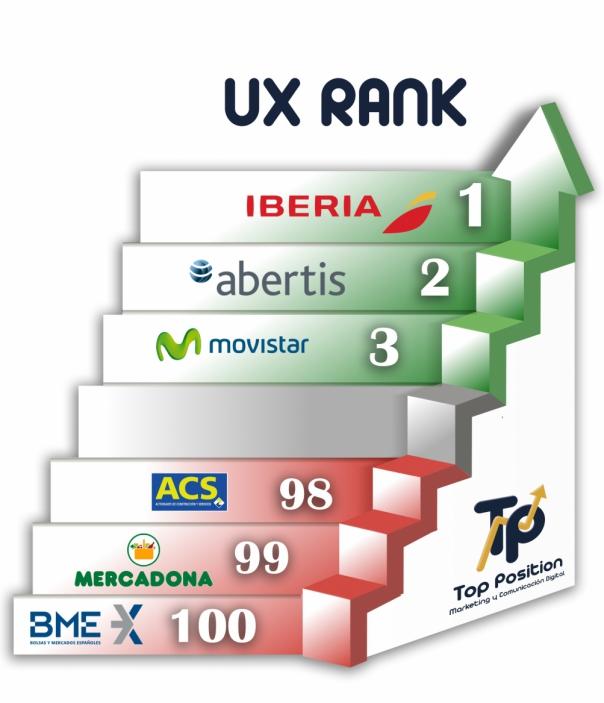 ranking usabilidad