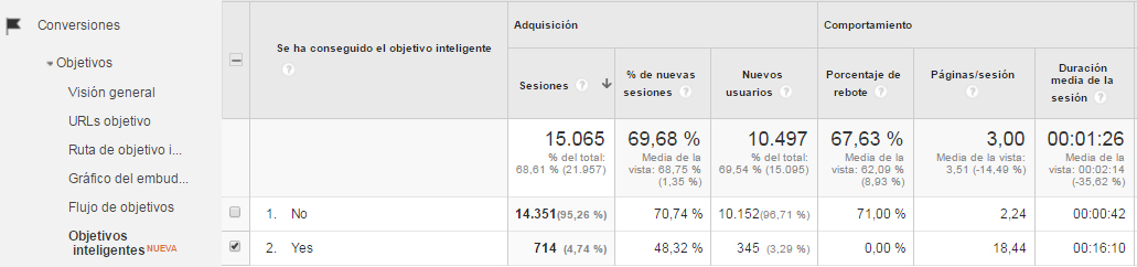 Objetivos inteligentes de Analytics
