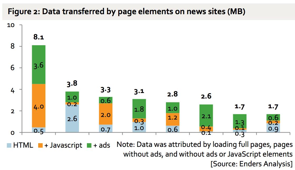 La publicidad online consume hasta el 79% de los datos móviles