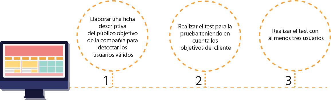 Test con Usuarios - Top Position