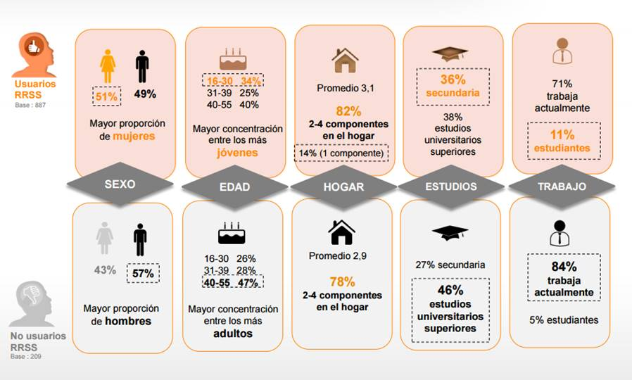 Principales datos del Estudio Anual de Redes Sociales (IAB)
