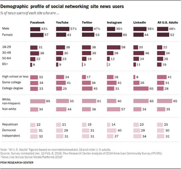 ¿El poder de la información salta de los medios a las redes sociales?