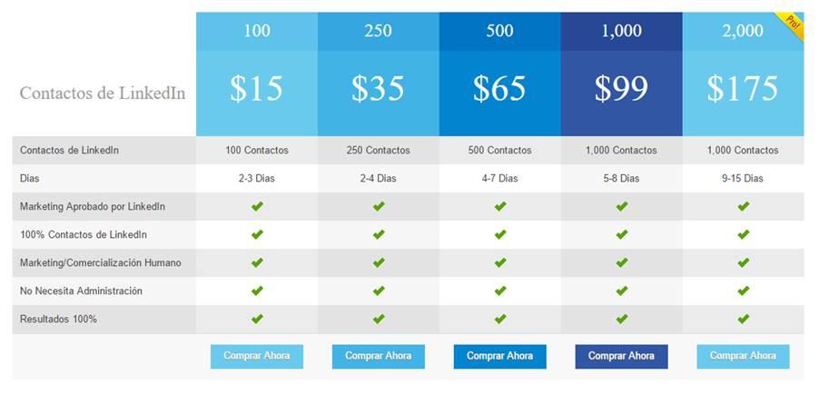 La compra de contactos llega a LinkedIn