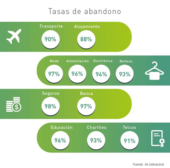 El gasto medio de los españoles en e-commerce asciende a 163€
