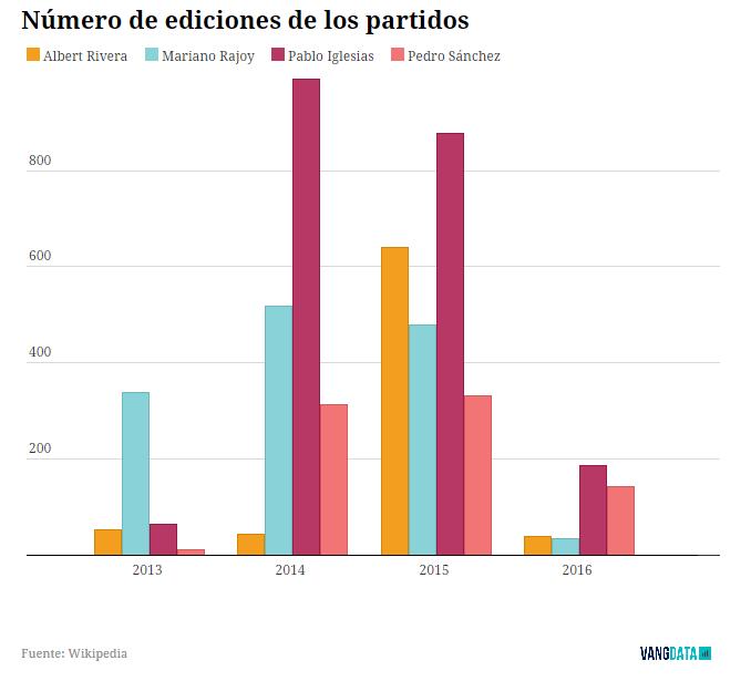 La popularidad de los cuatro líderes en Wikipedia cambia cuando se observa el número de visitas que ha recibido cada entrada en los últimos tres meses. Desde el pasado marzo, con la formación de un gobierno en el aire, los internautas se han centrado en el líder de Podemos.