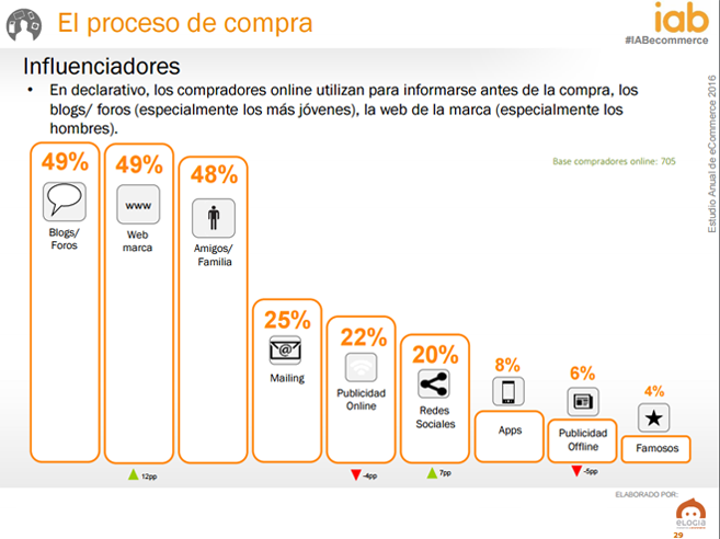 Estudio Anual de e-commerce (IAB): datos optimistas para el sector